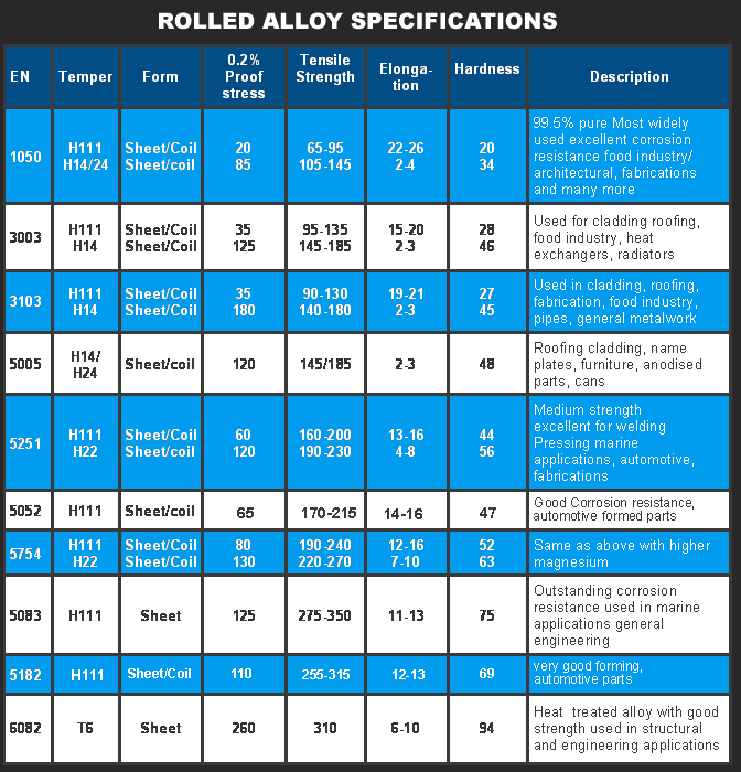 Rolled Aluminium Specidfications